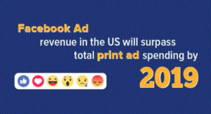 Blue infographic on a statistic about Facebook Ad will increase revenue by 2019 to start marketing your gym
