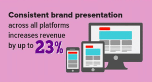 Pink infographic on a statistic about brand presentation across all platforms.